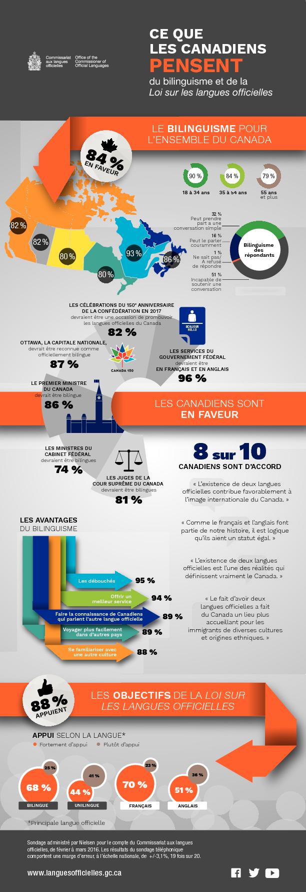 thumbnail of canadiens-pensent-bilinguisme-et-llo